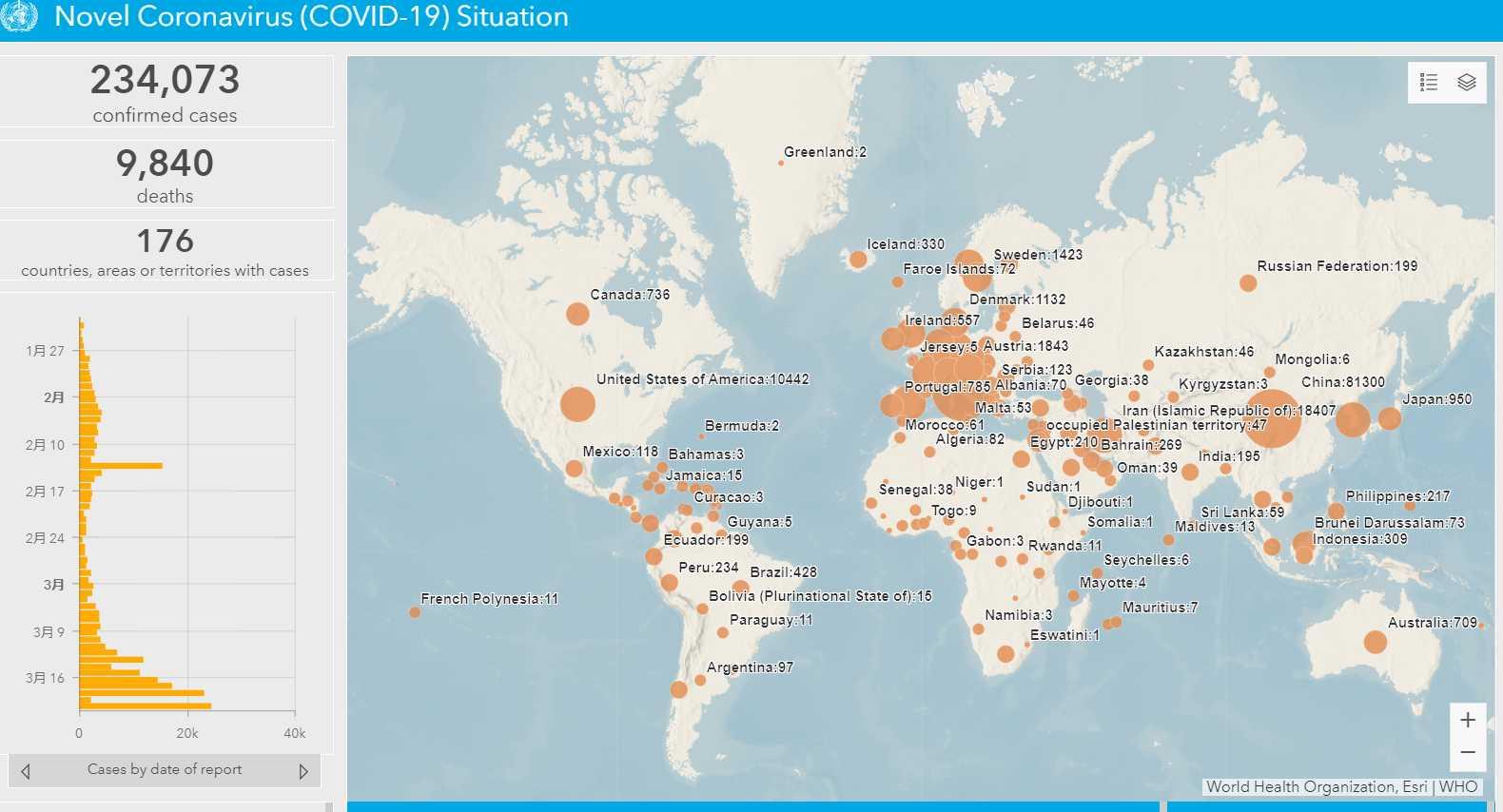新型コロナウイルス 欧州の感染者数増加中、海外旅行は感染覚悟で行ってください。WHO新型コロナ感染マップ